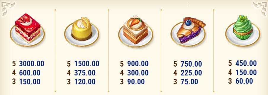 Bakers Treat Slot Pay Table