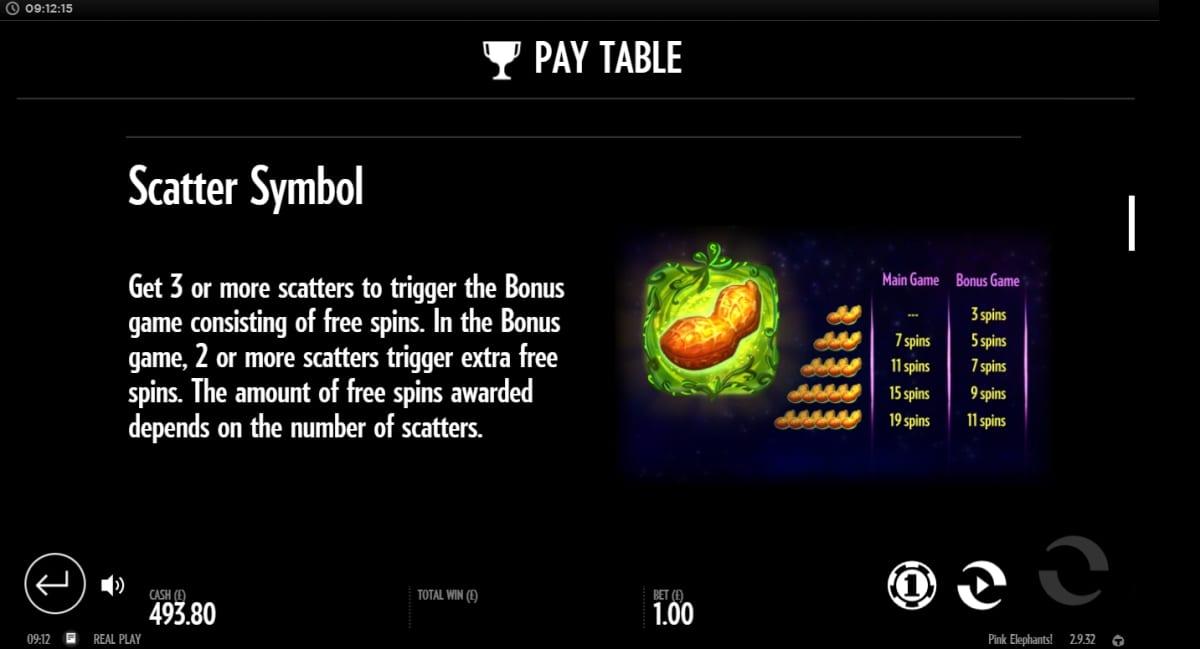 Pink Elephants Slot Paytable