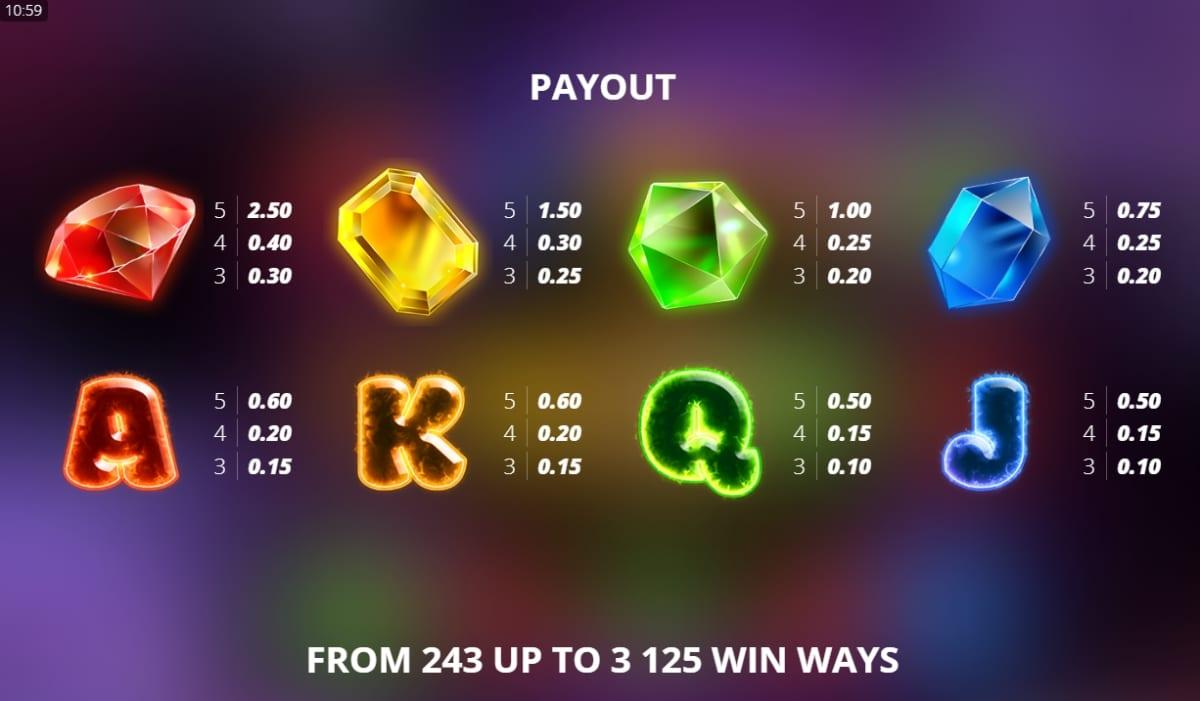 Milky Ways Slot Paytable