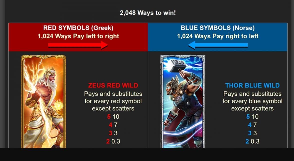 2 Gods Zeus vs Thor Slot Paytable