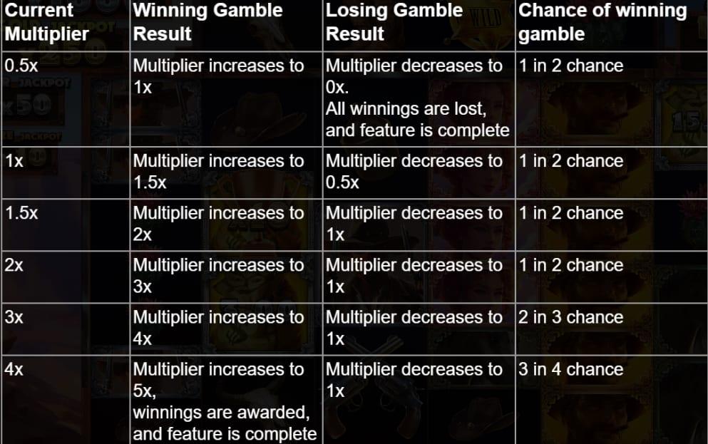 Big Bucks Bandit Megaway Slot Gamble Feature