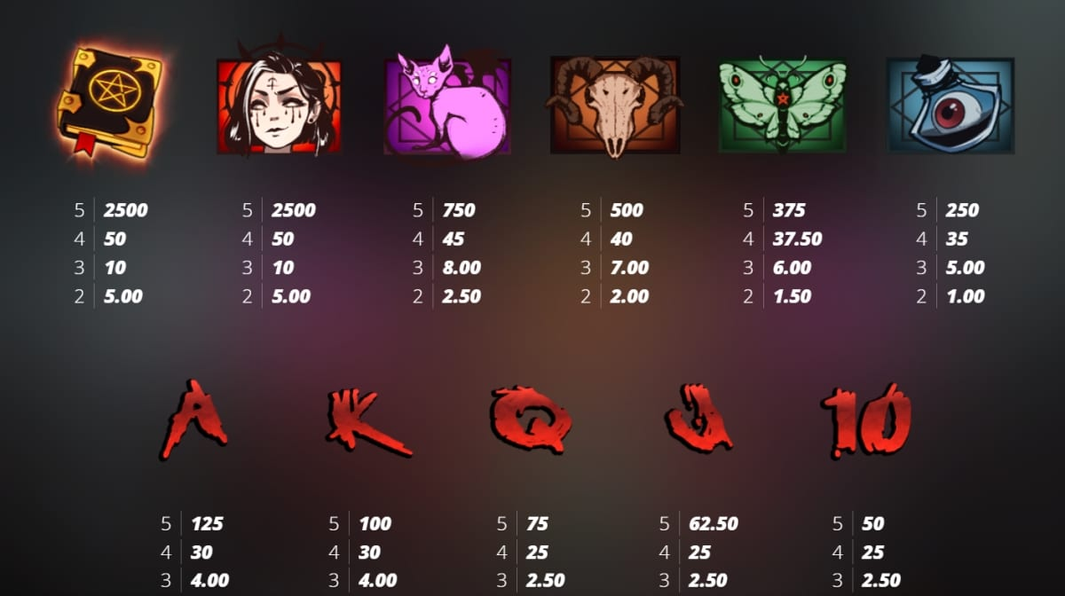Book of Shadows Slot Paytable