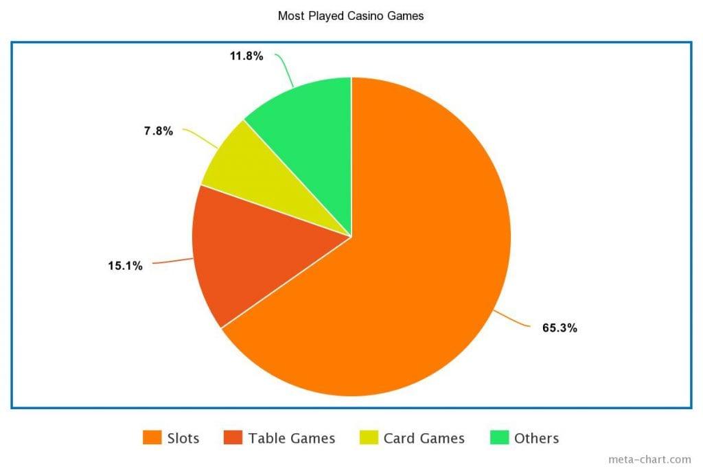 Most played casino games UK chart