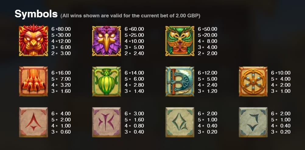 Wheel of Wonders Slot Paytable
